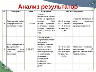 Анализ результатов * №Тема урокадатаЦель урокаРезультаты работы 1 Практ
