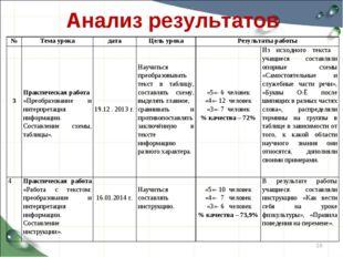 Анализ результатов * №Тема урокадатаЦель урокаРезультаты работы 3 Практ