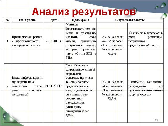 Анализ результатов * №Тема урокадатаЦель урокаРезультаты работы 1 Практ...