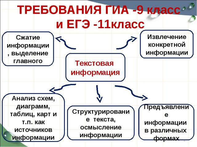ТРЕБОВАНИЯ ГИА -9 класс и ЕГЭ -11класс Текстовая информация Извлечение конкре...