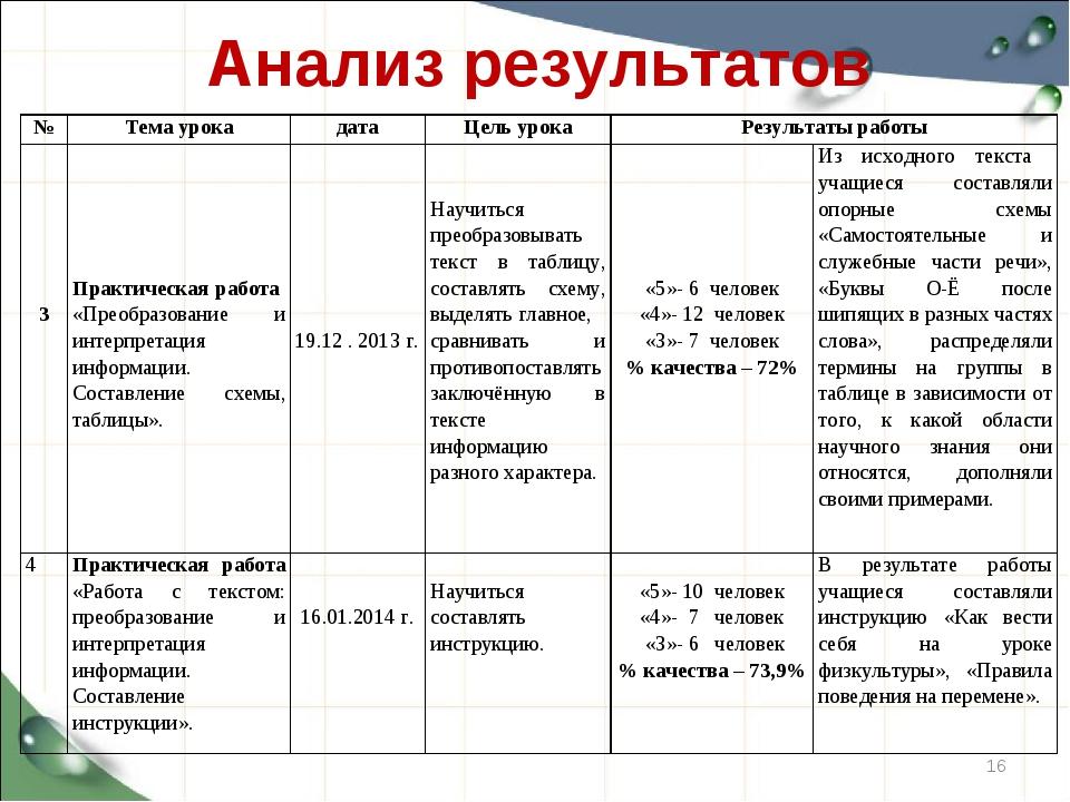 Анализ результатов * №Тема урокадатаЦель урокаРезультаты работы 3 Практ...