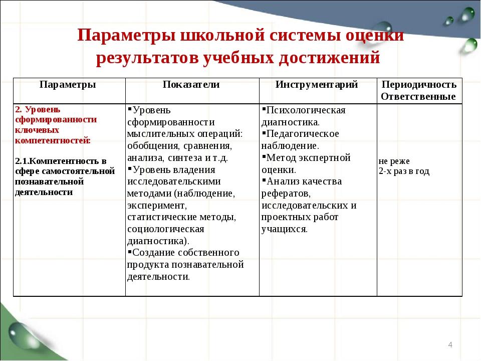 Параметры школьной системы оценки результатов учебных достижений * Параметры...