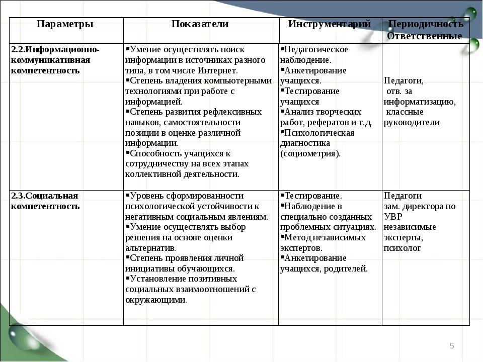 * 2.2.Информационно- коммуникативная компетентность Умение осуществлять поис...