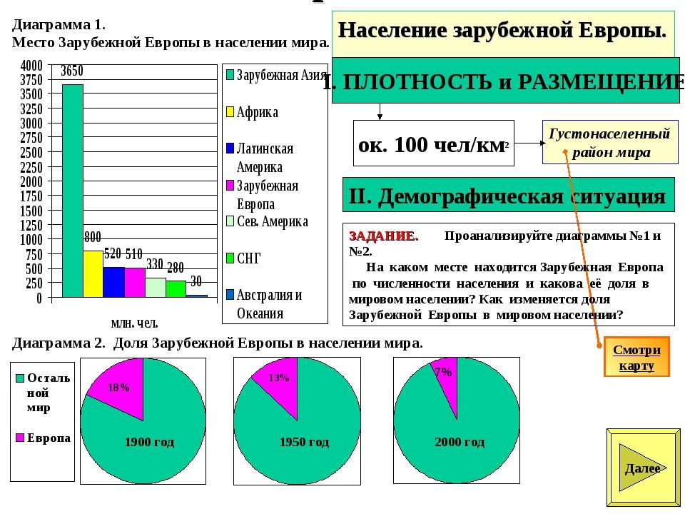Население зарубежной Европы. Диаграмма 1. Место Зарубежной Европы в населении...