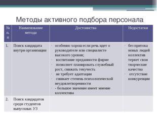 Методы активного подбора персонала № п.п Наименование метода Достоинства Недо