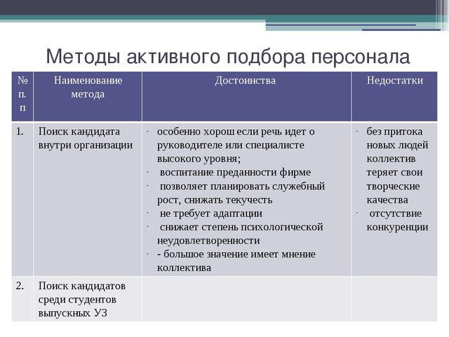 Методы активного подбора персонала № п.п Наименование метода Достоинства Недо...