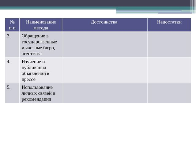 № п.п Наименование метода Достоинства Недостатки 3. Обращение в государственн...