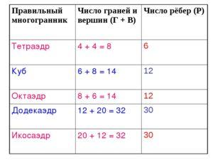Правильный многогранникЧисло граней и вершин (Г + В) Число рёбер (Р) Тетраэ