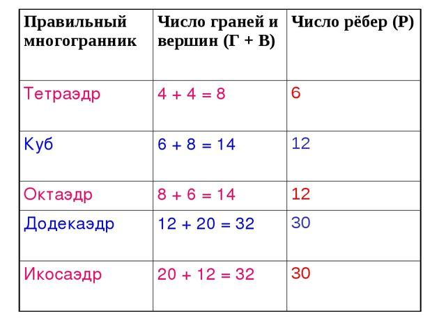 Правильный многогранникЧисло граней и вершин (Г + В) Число рёбер (Р) Тетраэ...
