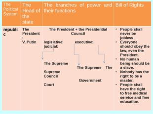 The Political System The Head of the state The branches of power and their fu