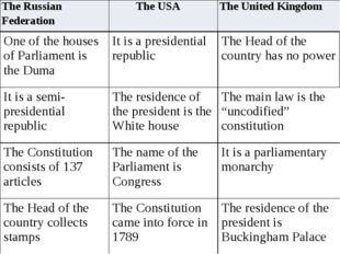 The Russian Federation TheUSA The United Kingdom One of the houses of Parliam