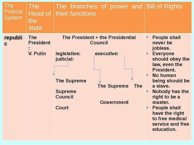 The Political System The Head of the state The branches of power and their fu...