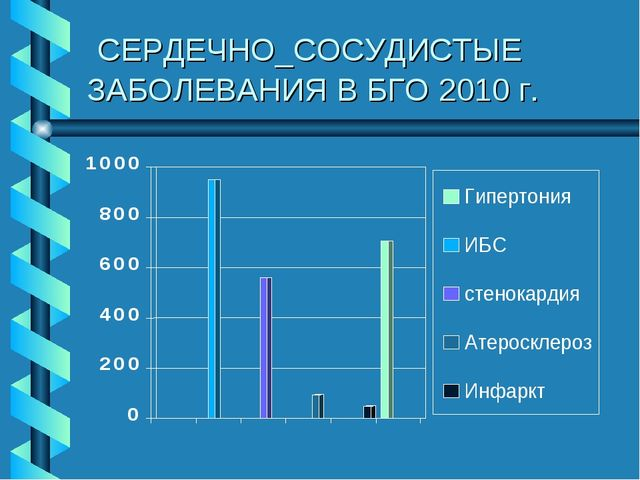 СЕРДЕЧНО_СОСУДИСТЫЕ ЗАБОЛЕВАНИЯ В БГО 2010 г.