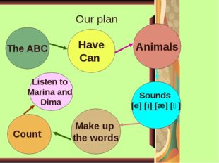 The ABC Have Can Animals Sounds [e] [ι] [æ] [ɔ] Make up the words Our plan C