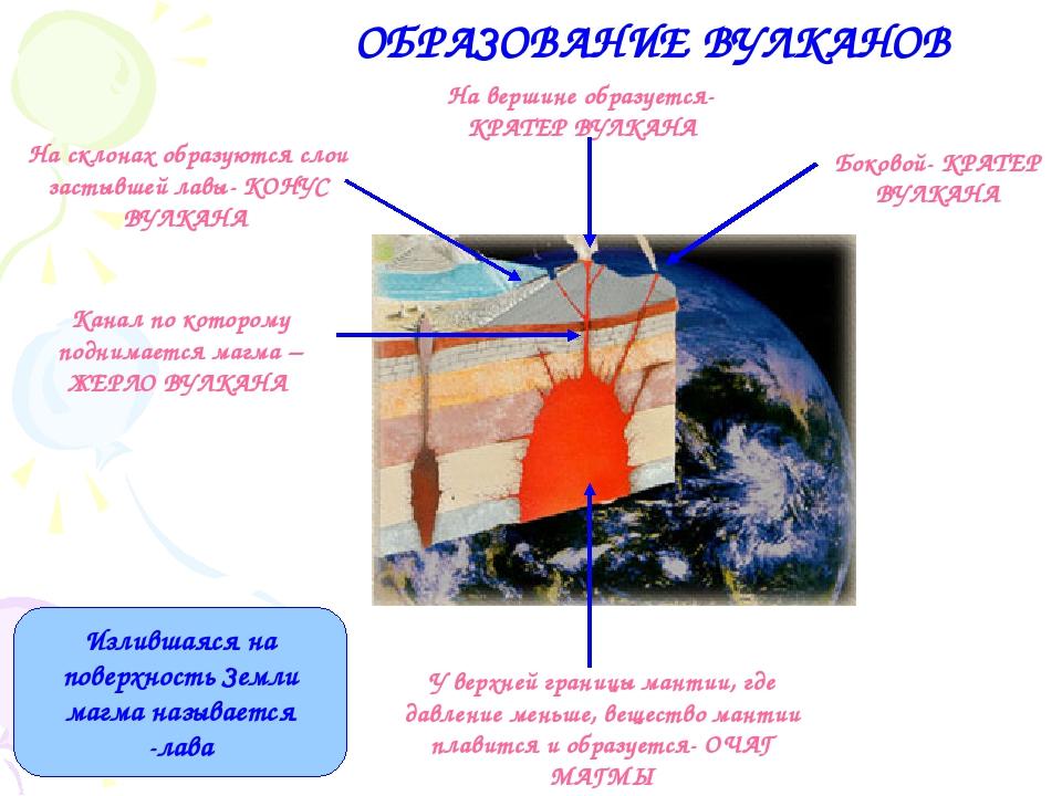 ОБРАЗОВАНИЕ ВУЛКАНОВ Излившаяся на поверхность Земли магма называется -лава