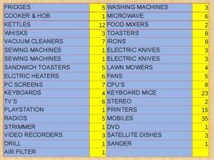 FRIDGES 5 WASHING MACHINES 3 COOKER & HOB 1 MICROWAVE 6 KETTLES 12 FOOD MIXER