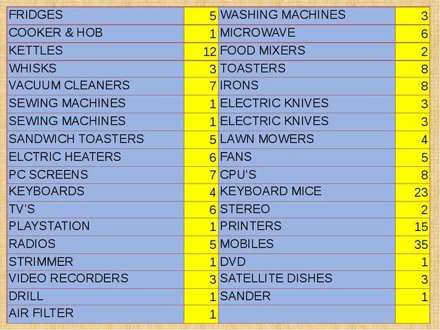 FRIDGES 5 WASHING MACHINES 3 COOKER & HOB 1 MICROWAVE 6 KETTLES 12 FOOD MIXER...