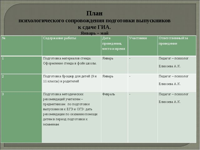 План психологического сопровождения подготовки выпускников к сдаче ГИА. Январ...