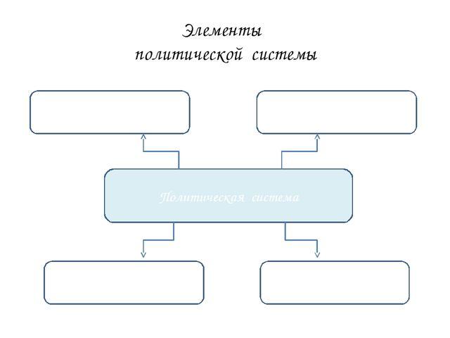 Элементы политической системы Политическая система Политические организации П...