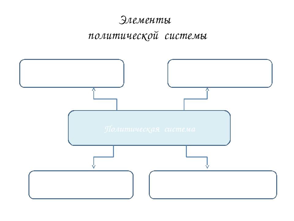 Элементы политической системы Политическая система Институциональная подсисте...