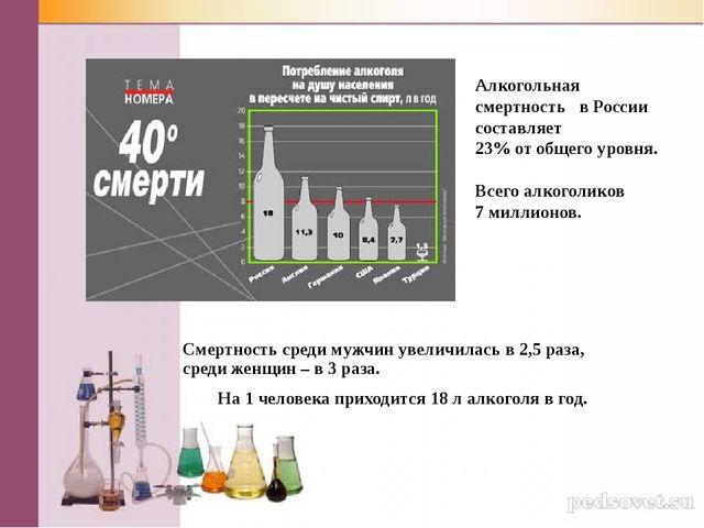 Алкогольная смертность в России составляет 23% от общего уровня. Всего алкого...