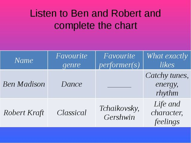 Listen to Ben and Robert and complete the chart Name Favouritegenre Favourite...