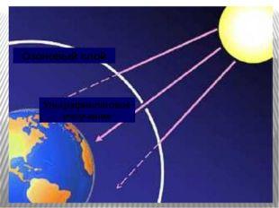 Озоновый слой Ультрафиолетовое излучение