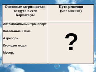 ? Основные загрязнители воздуха в селе Карпогоры Пути решения (мое мнение) Ав