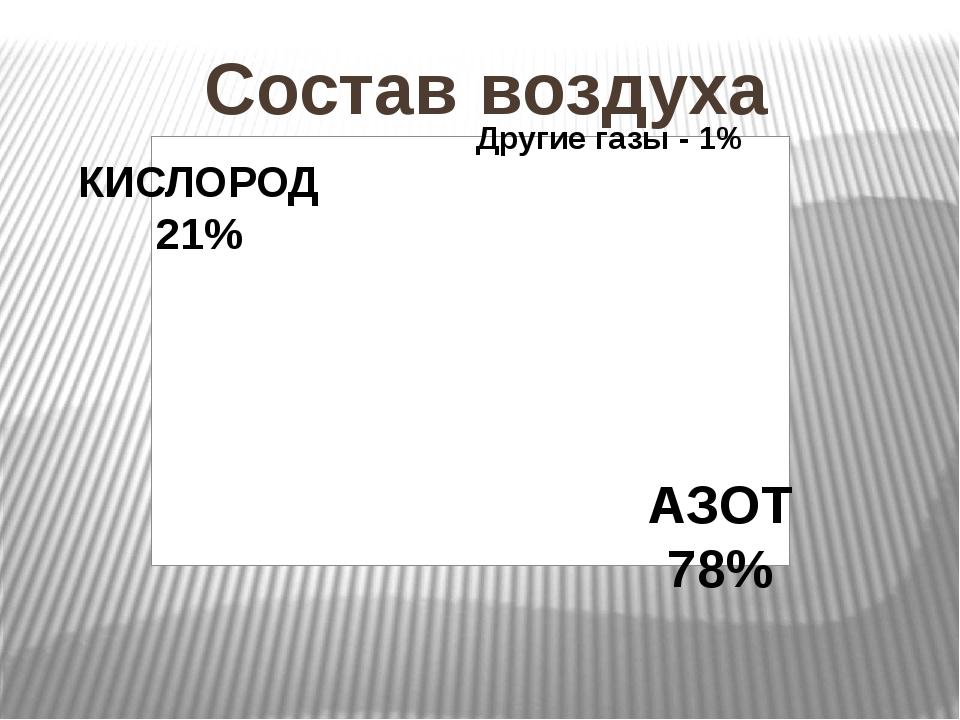 Состав воздуха КИСЛОРОД 21% Другие газы - 1% АЗОТ 78%