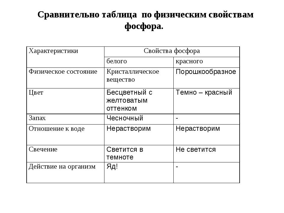 Сравнительно таблица по физическим свойствам фосфора. ХарактеристикиСвойства...