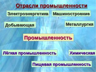 Промышленность Добывающая Электроэнергетика Металлургия Машиностроение Химиче