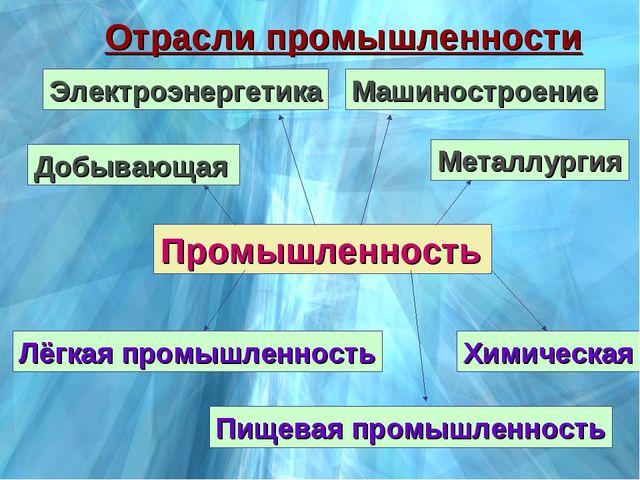 Промышленность Добывающая Электроэнергетика Металлургия Машиностроение Химиче...