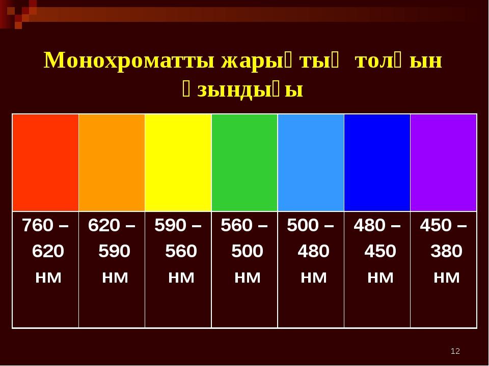 * Монохроматты жарықтың толқын ұзындығы  760 – 620 нм620 – 590 нм 590...