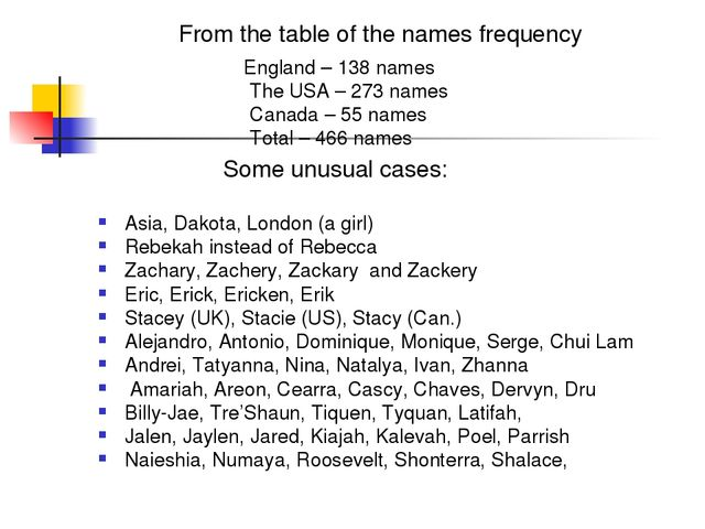 From the table of the names frequency England – 138 names The USA – 273 name...