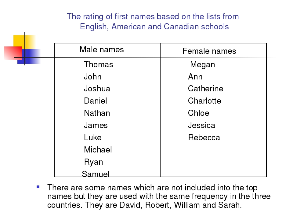 The rating of first names based on the lists from English, American and Cana...