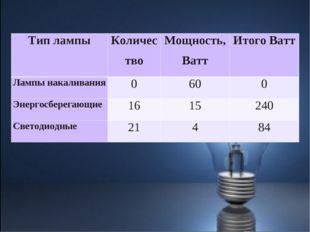 Тип лампыКоличествоМощность, ВаттИтого Ватт Лампы накаливания0600 Энерг