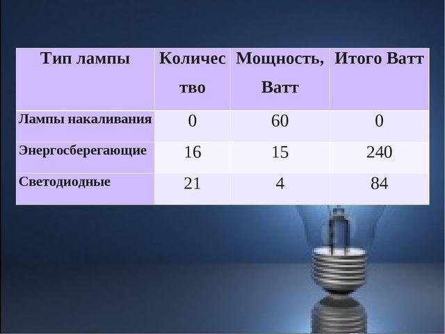 Тип лампыКоличествоМощность, ВаттИтого Ватт Лампы накаливания0600 Энерг...