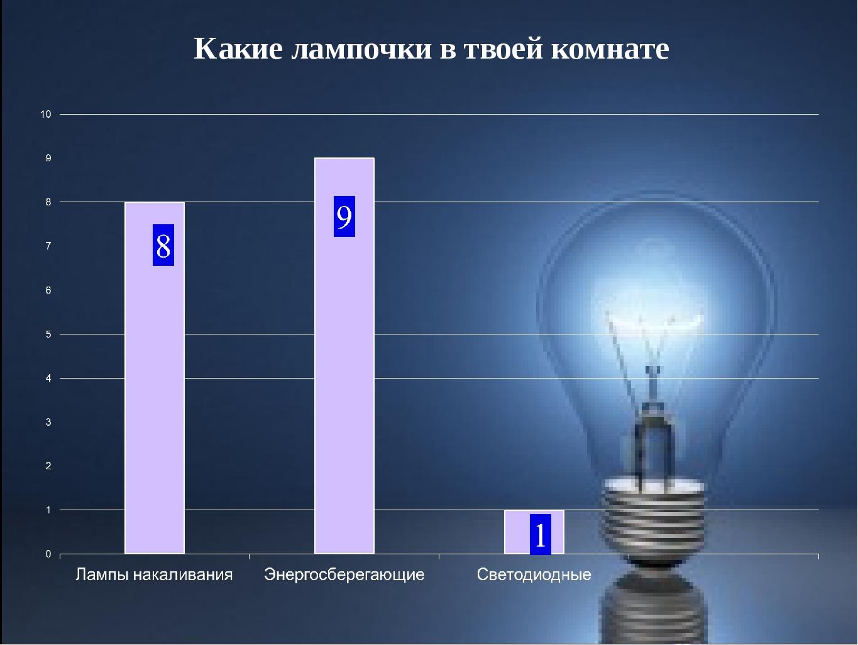 Какие лампочки в твоей комнате