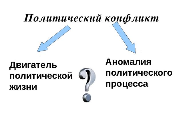 Политический конфликт Аномалия политического процесса Двигатель политической...