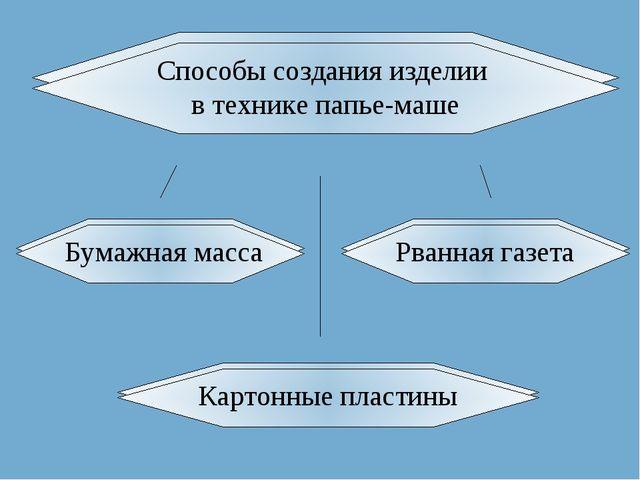 Способы создания изделии в технике папье-маше Рванная газета Бумажная масса К...