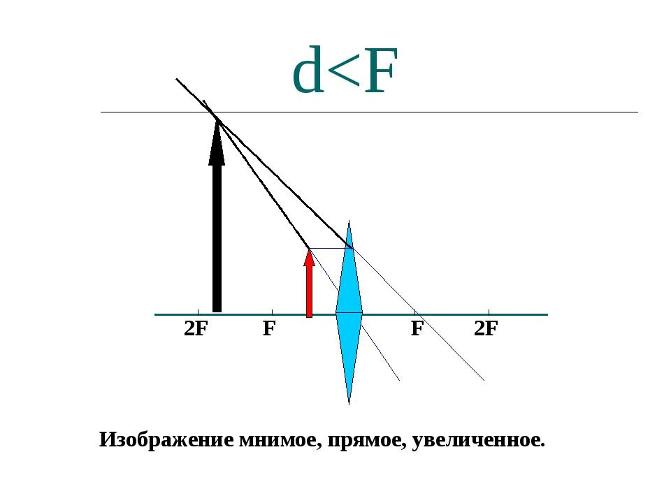 F F 2F 2F d