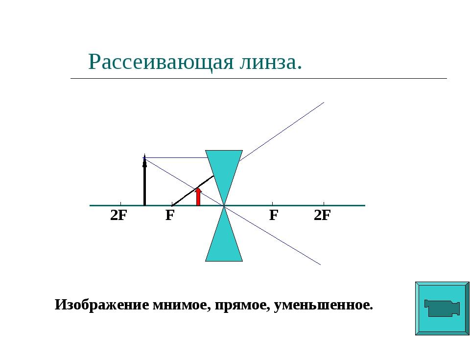 Рассеивающая линза. F F 2F 2F Изображение мнимое, прямое, уменьшенное.