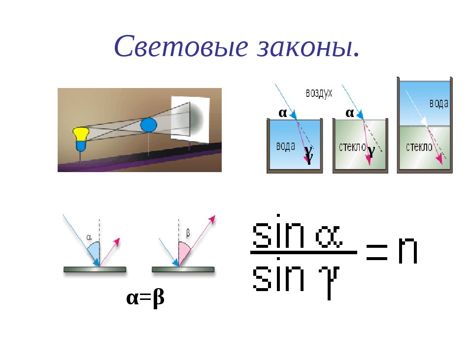 Световые законы. α=β α α γ γ γ