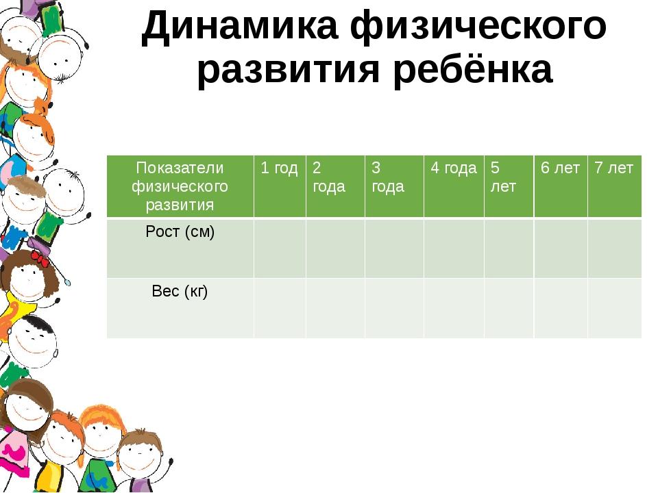 Динамика физического развития ребёнка Показатели физического развития 1 год 2...