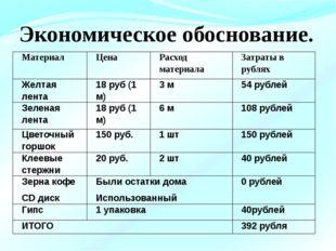 Экономическое обоснование. Материал Цена Расход материала Затраты в рублях Ж