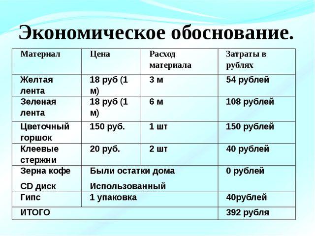 Экономическое обоснование. Материал Цена Расход материала Затраты в рублях Ж...
