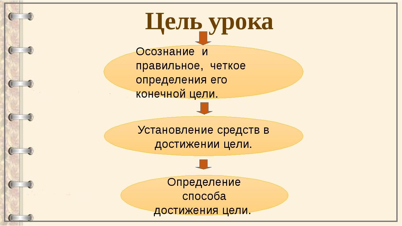 Цель урока Осознание и правильное, четкое определения его конечной цели. Уста...