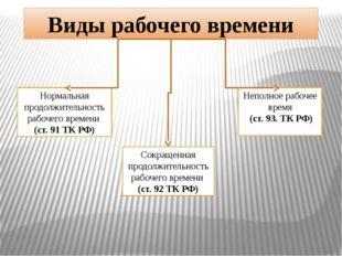 Виды рабочего времени Нормальная продолжительность рабочего времени (ст. 91 Т