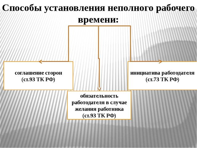 Способы установления неполного рабочего времени: соглашение сторон (ст.93 ТК...