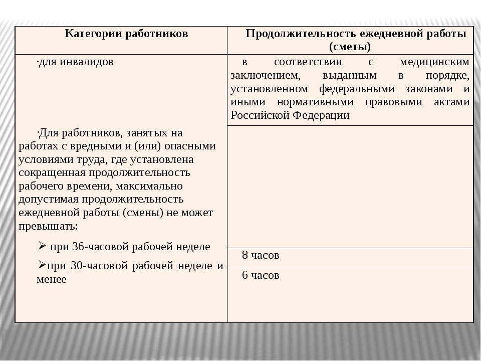 Категории работников Продолжительностьежедневнойработы (сметы) для инвалидов...
